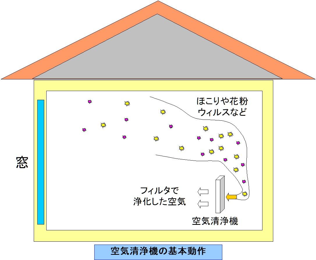 空気清浄機の基本動作
